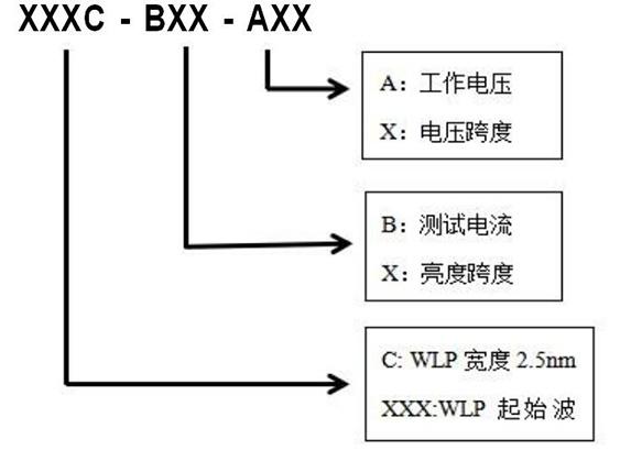 ZX-TD XP-001 ZUB1020A 深紫外LED芯片
