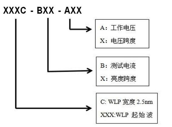 ZX-TD XP-002 ZUB2020A 深紫外LED芯片
